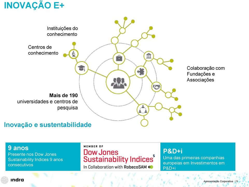 Sustainability Indices 9 anos consecutivos.