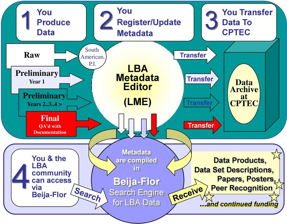 LBA Metadata Editor (LME) Transfer Transfer Transfer Data Archive at CPTEC Final QA d with Documentation Transfer 4You