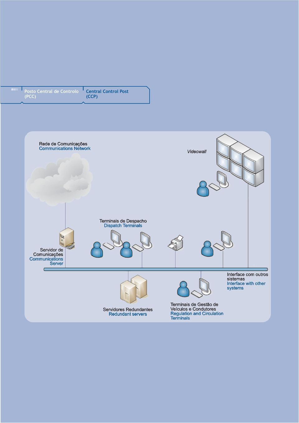 Communications Server Interface com outros sistemas Interface with other systems Servidores