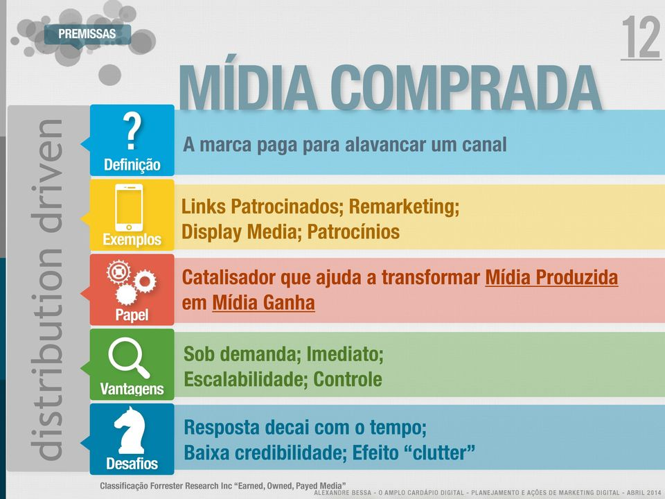 Patrocinados; Remarketing; Display Media; Patrocínios Catalisador que ajuda a transformar Mídia Produzida
