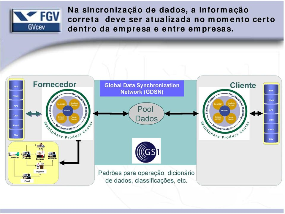 ERP WMS Fornecedor Global Data Synchronization Network (GDSN) Cliente ERP WMS APS CRM Pool