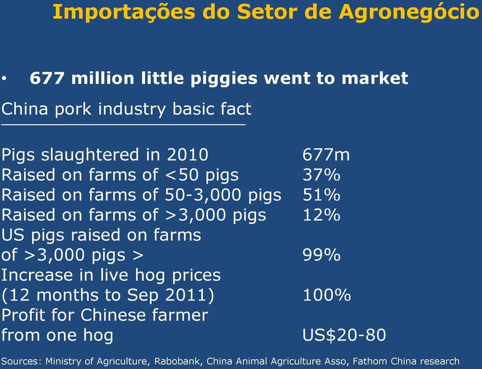 pigs 12% US pigs raised on farms of >3,000 pigs > 99% Increase in live hog prices (12 months to Sep 2011) 100% Profit for