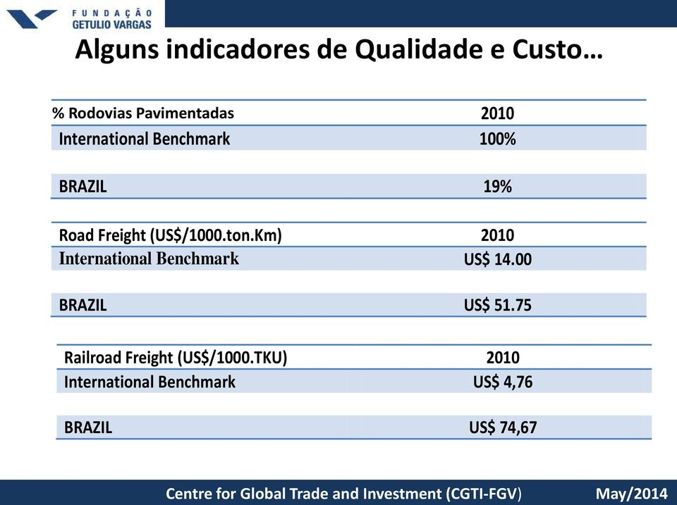 Km) 2010 International Benchmark US$ 14.00 BRAZIL US$ 51.75 Railroad Freight (US$/1000.