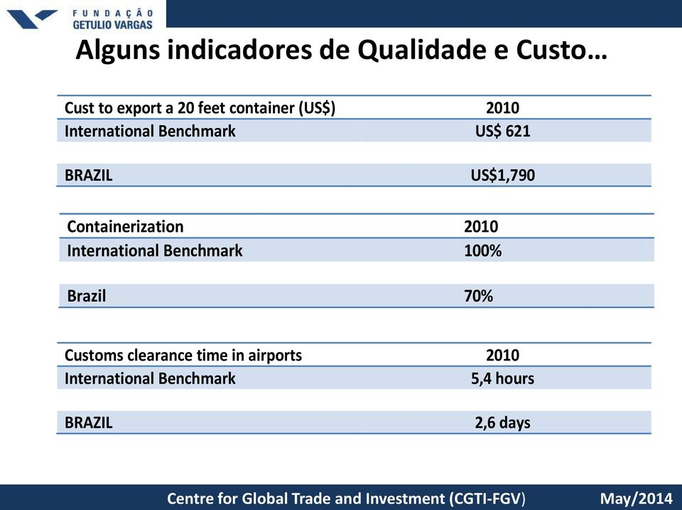 100% Brazil 70% Customs clearance time in airports 2010 International Benchmark 5,4 hours