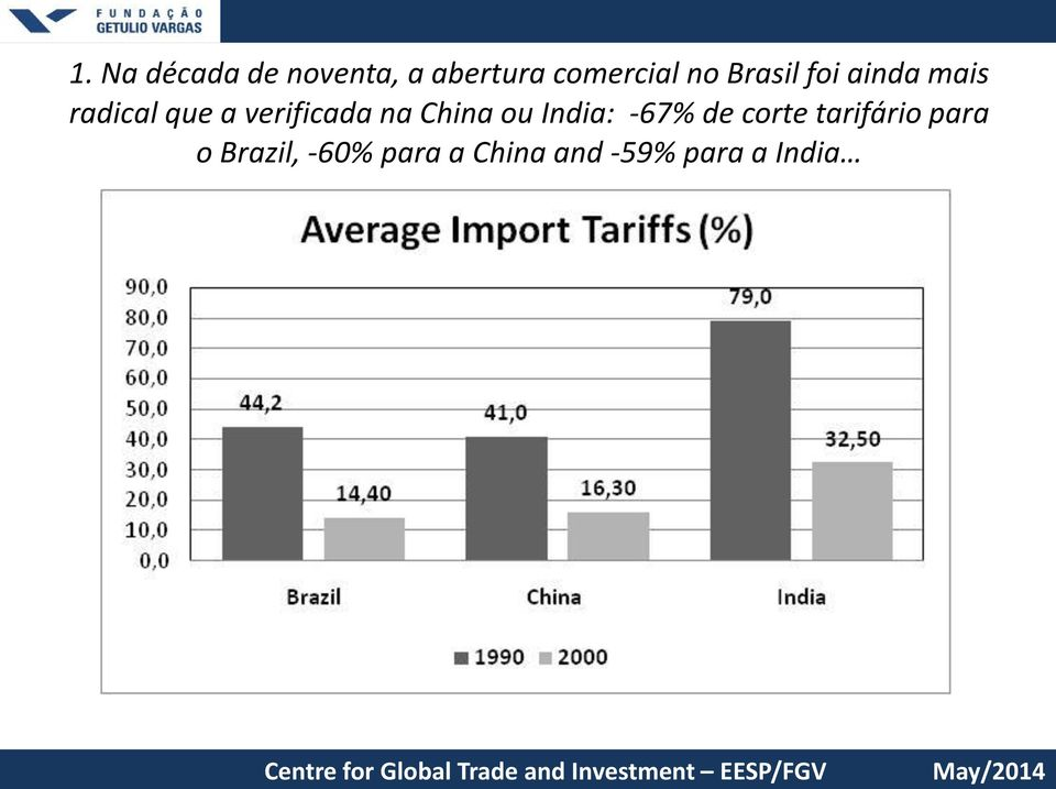 o Brazil, -60% para a China and -59% para a India Centre São for Paulo