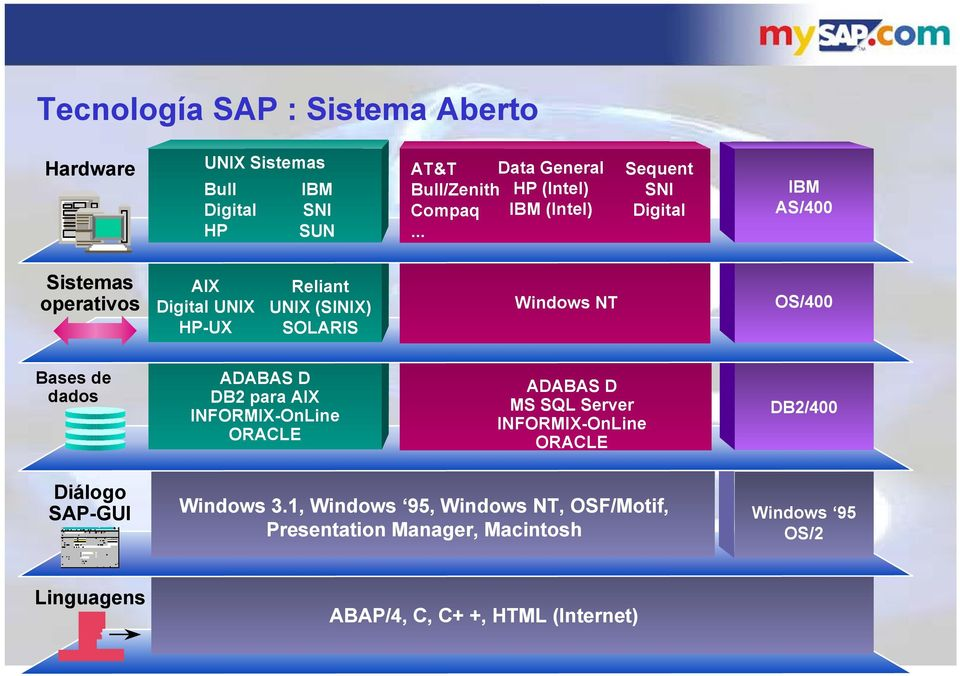 .. Sequent SNI Digital IBM AS/400 Sistemas operativos AIX Digital UNIX HP-UX Reliant UNIX (SINIX) SOLARIS Windows NT OS/400 Bases de