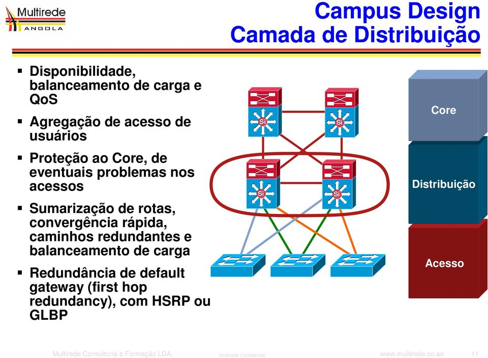 caminhos redundantes e balanceamento de carga Redundância de default gateway (first hop redundancy), com HSRP