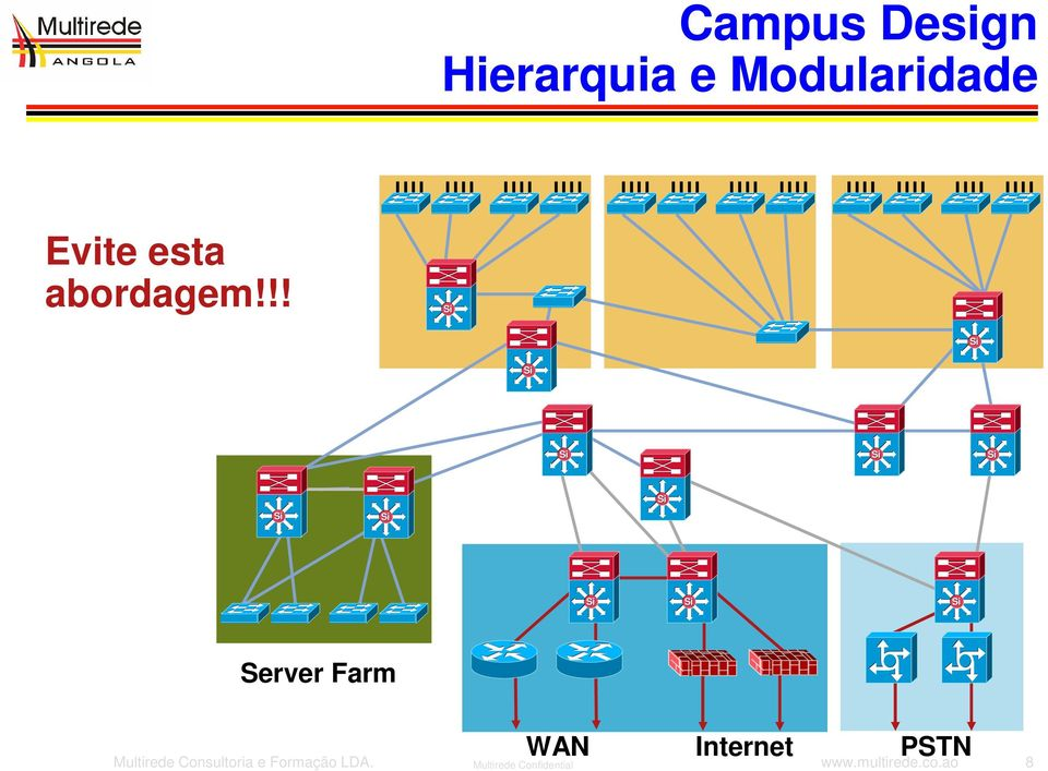 !! Server Farm WAN Internet PSTN Multirede