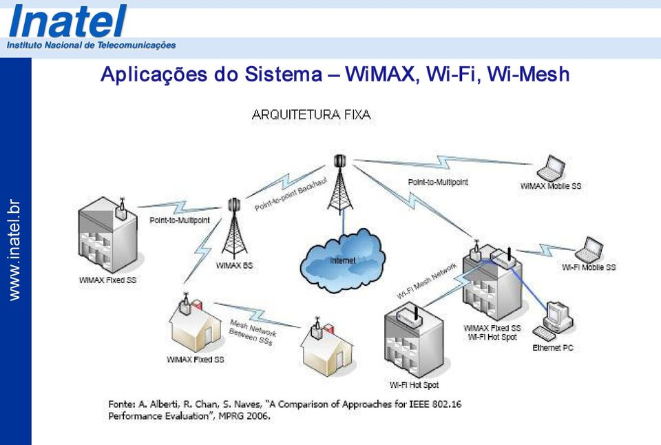 WiMAX, Wi