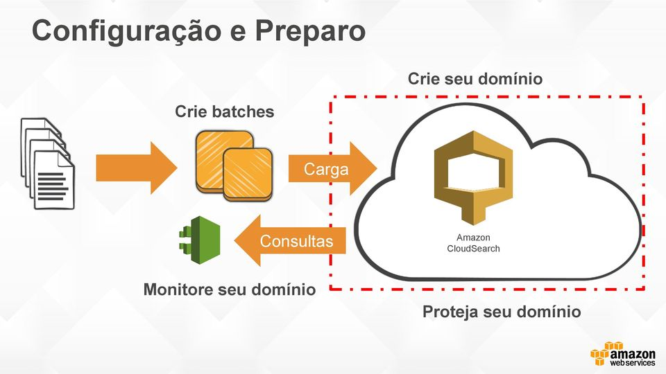 Consultas Amazon CloudSearch