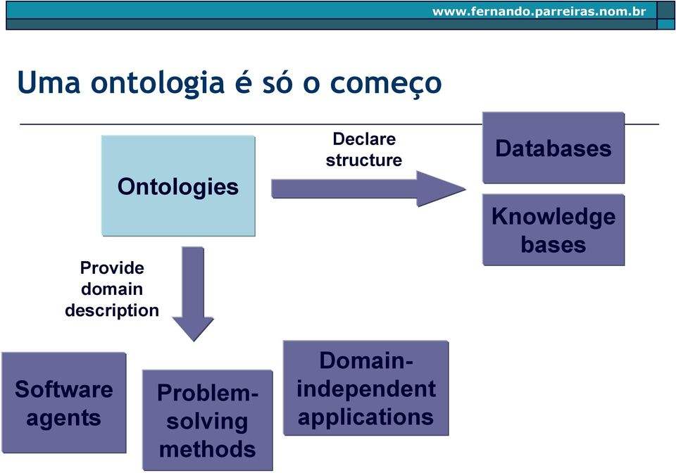 Databases Knowledge bases Software agents
