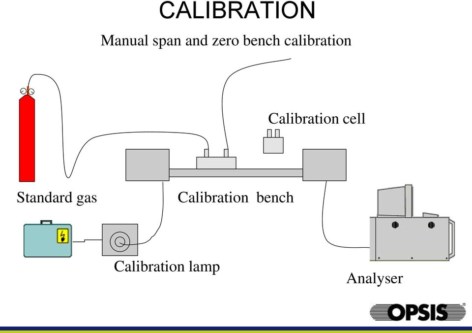 Calibration cell Standard gas