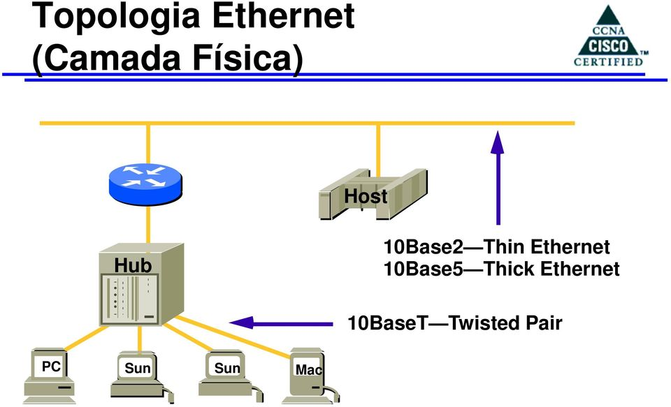 Ethernet 10Base5 Thick
