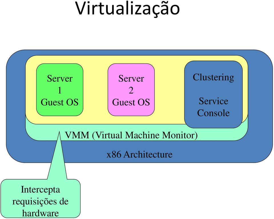 VMM (Virtual Machine Monitor) x86