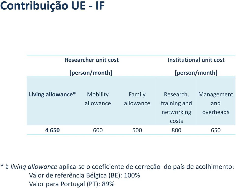 Management and overheads 4 650 600 500 800 650 * à living allowance aplica-se o coeficiente de