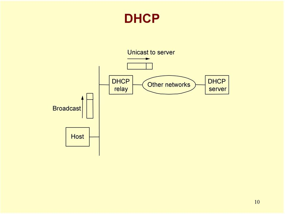 Other networks DHCP