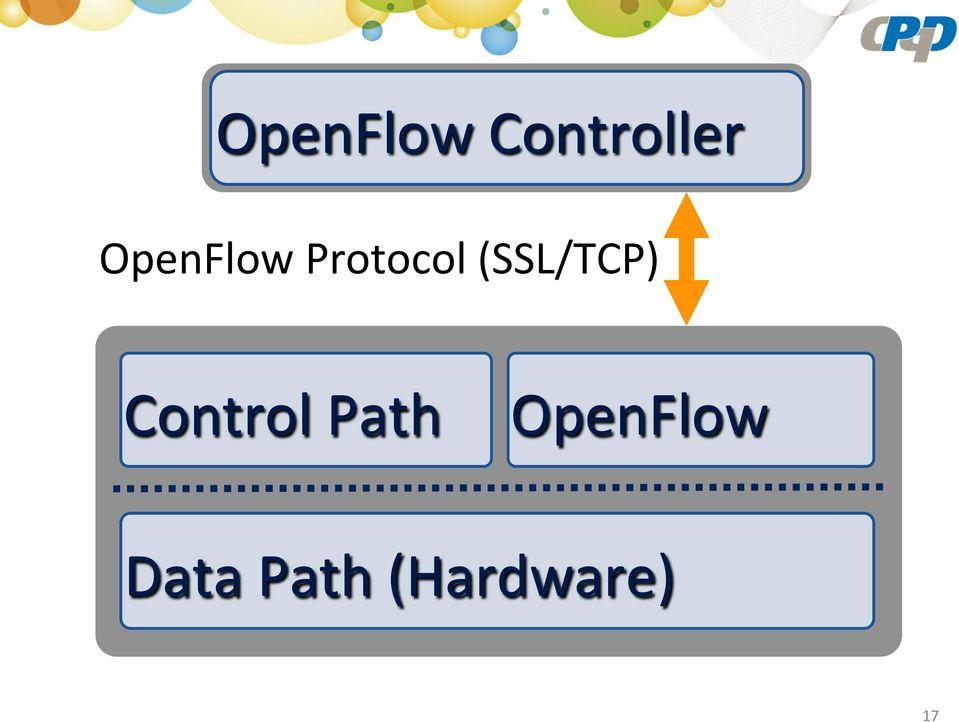(SSL/TCP) Control Path