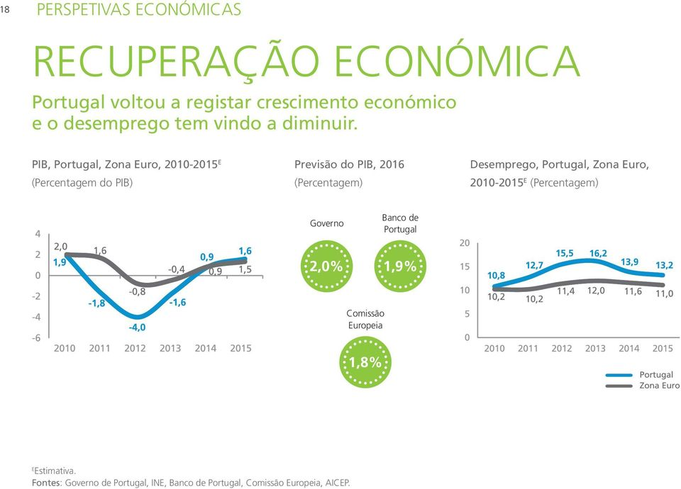 PIB, Portugal, Zona Euro, 2010-2015 E (Percentagem do PIB) Previsão do PIB, 2016 (Percentagem) Desemprego,