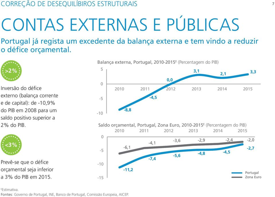 >2% Balança externa, Portugal, 2010-2015 E (Percentagem do PIB) Inversão do défice externo (balança corrente e de capital): de -10,9% do PIB em 2008