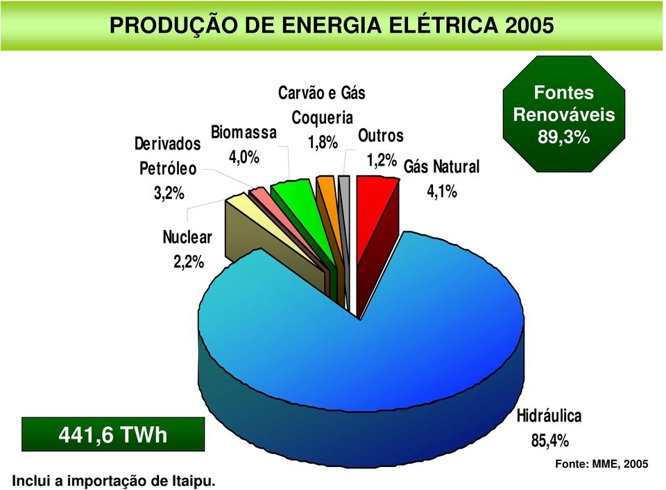 Natural 4,1% Fontes Renováveis 89,3% Nucle ar 2,2% 441,6 TWh