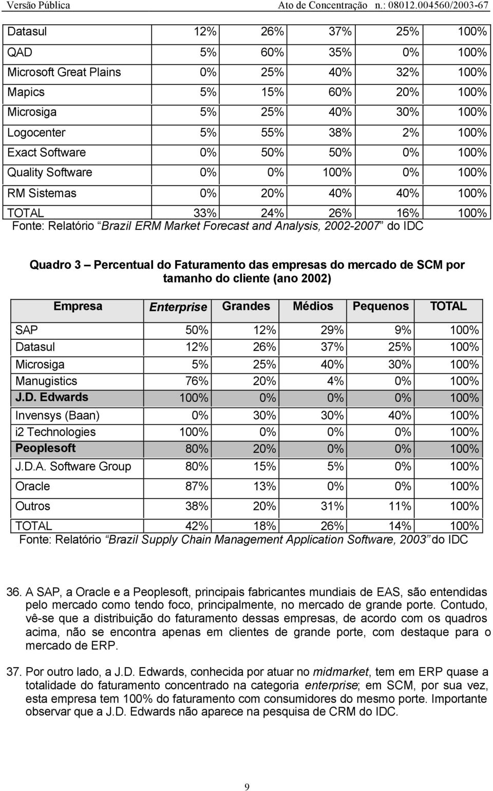Percentual do Faturamento das empresas do mercado de SCM por tamanho do cliente (ano 2002) Empresa Enterprise Grandes Médios Pequenos TOTAL SAP 50% 12% 29% 9% 100% Datasul 12% 26% 37% 25% 100%