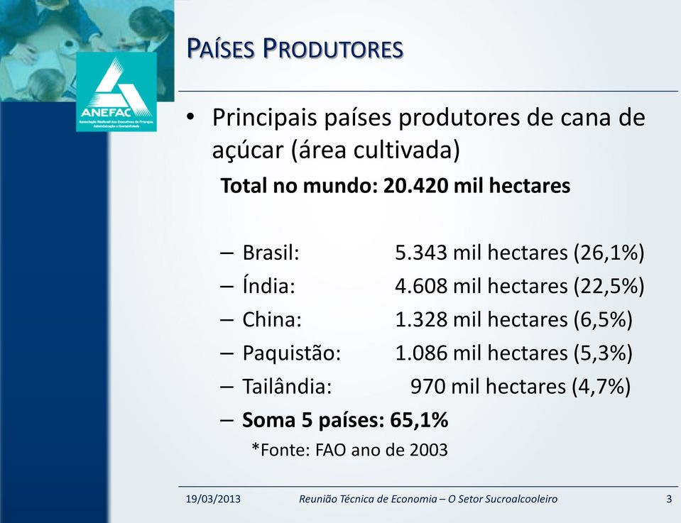 608 mil hectares (22,5%) China: 1.328 mil hectares (6,5%) Paquistão: 1.