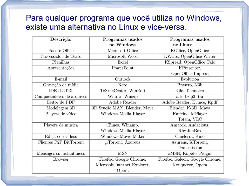 Windows, existe uma