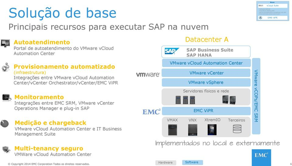 e chargeback VMware vcloud Automation Center e IT Business Management Suite Multi-tenancy seguro VMWare vcloud Automation Center VMAX Datacenter A SAP Business Suite SAP HANA VMware