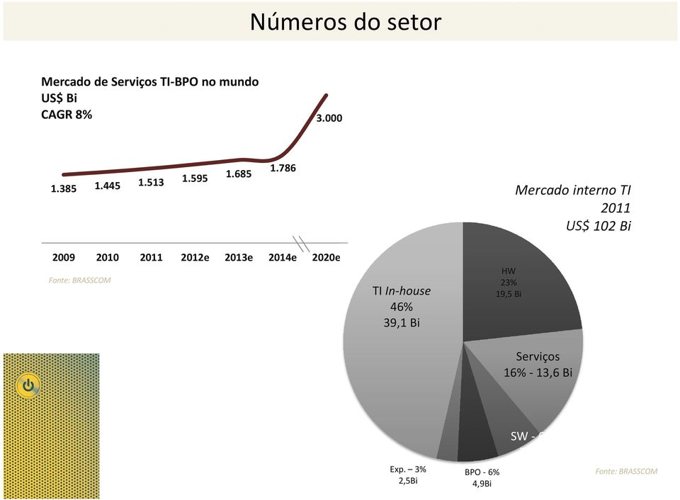 786 Mercado interno TI 2011 US$ 102 Bi 2009 2010 2011 2012e 2013e 2014e 2020e