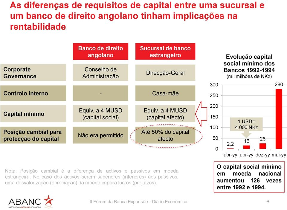 do capital Equiv. a 4 MUSD (capital social) Não era permitido Equiv. a 4 MUSD (capital afecto) Até 5% do capital afecto 2 15 1 5 2,2 1 USD= 4.