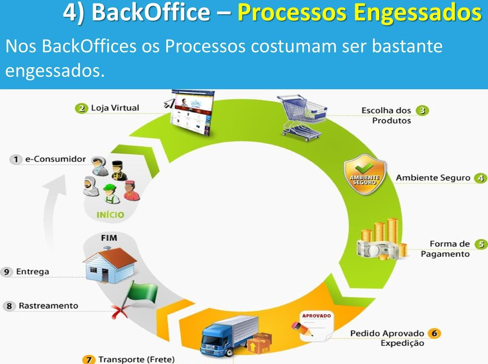 BackOffices os Processos