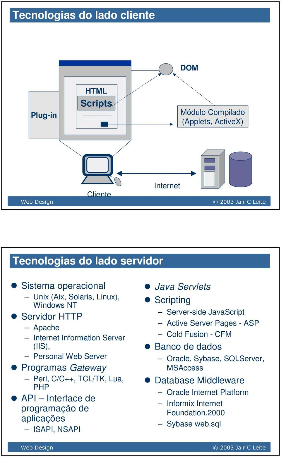 TCL/TK, Lua, PHP API Interface de programação de aplicações ISAPI, NSAPI Java Servlets Scripting Server-side JavaScript Active Server Pages