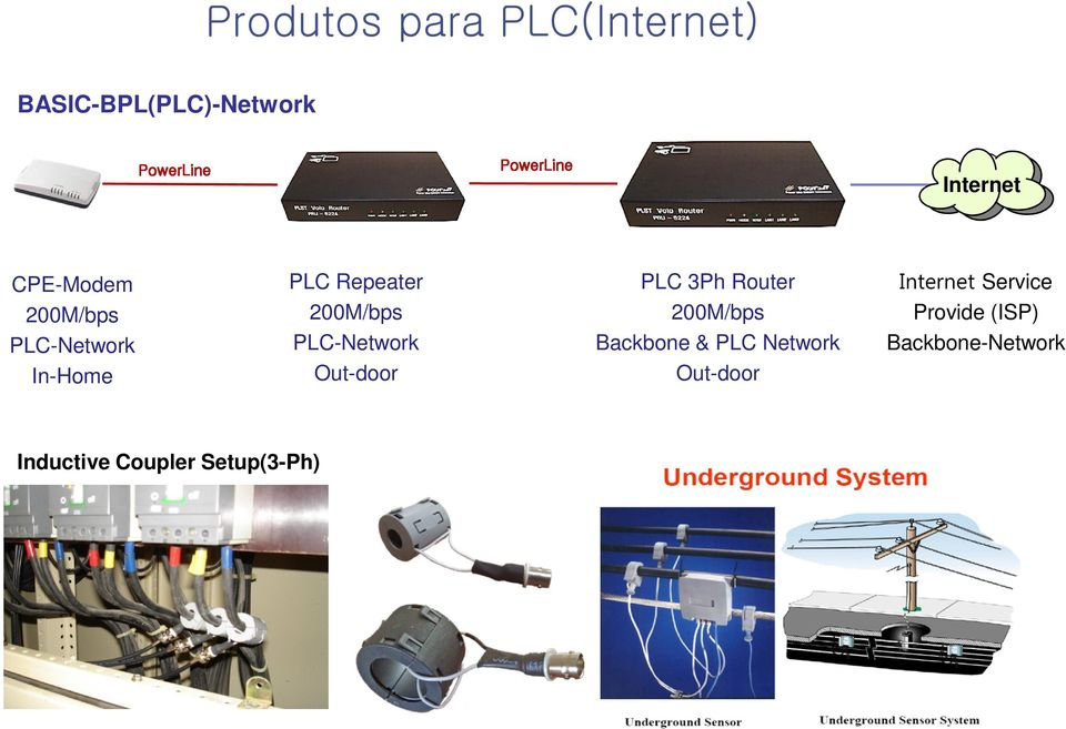 PLC-Network Out-door PLC 3Ph Router 200M/bps Backbone & PLC Network