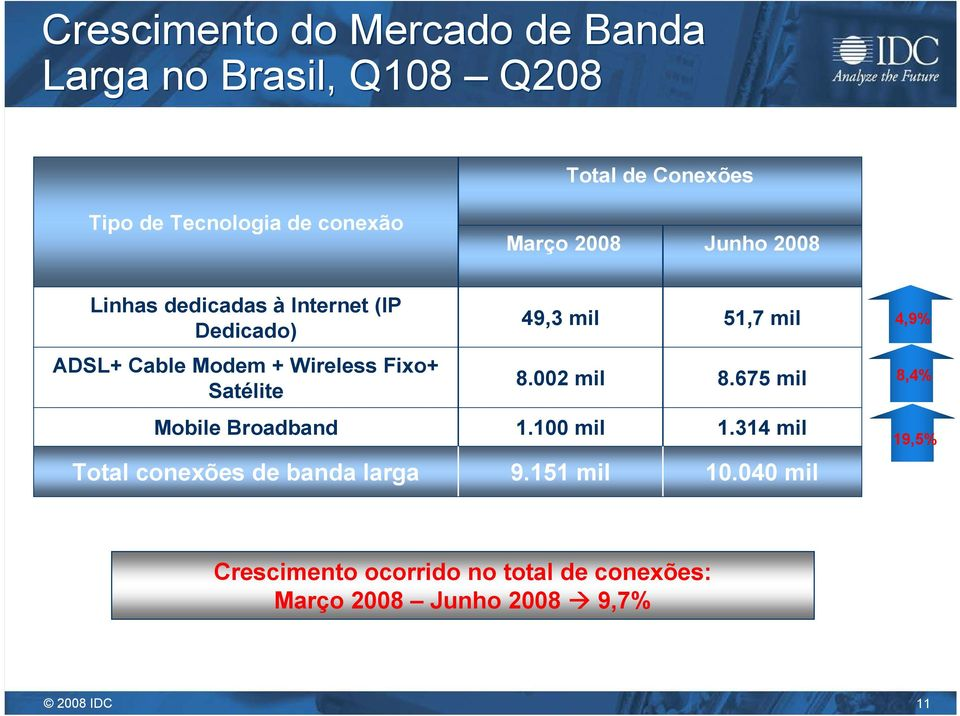 Wireless Fixo+ Satélite 8.002 mil 8.675 mil 8,4% Mobile Broadband 1.100 mil 1.