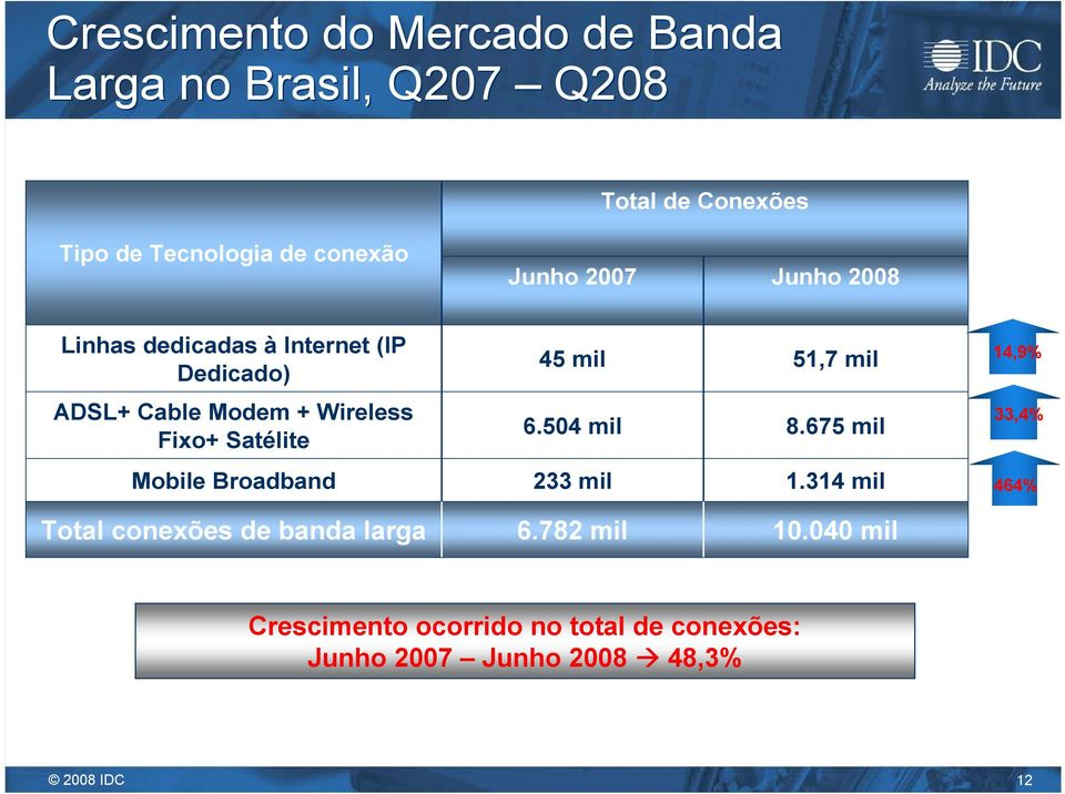 Wireless Fixo+ Satélite 6.504 mil 8.675 mil 33,4% Mobile Broadband 233 mil 1.