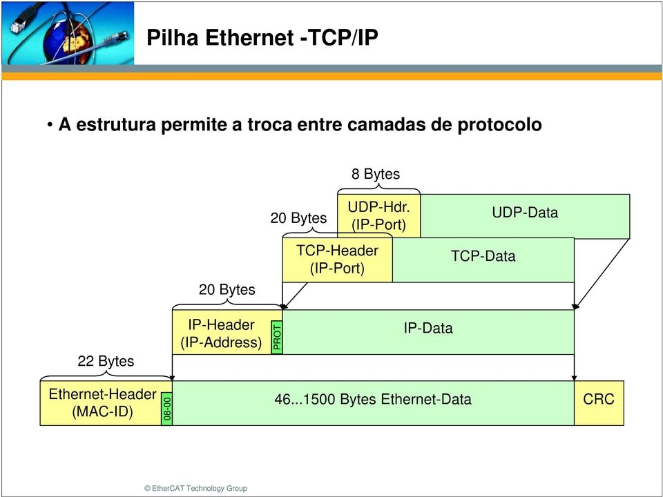 (IP-Port) TCP-Data UDP-Data 22 Bytes IP-Header (IP-Address) PROT