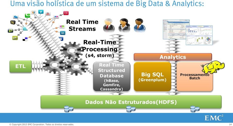 Structured Database (hbase, Gemfire, Cassandra) Big SQL