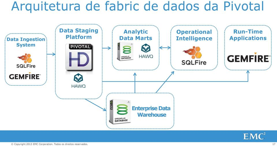 Analytic Data Marts Operational Intelligence