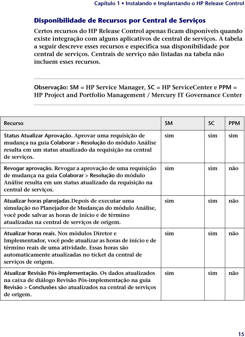 Observação: SM = HP Service Manager, SC = HP ServiceCenter e PPM = HP Project and Portfolio Management / Mercury IT Governance Center Recurso SM SC PPM Status Atualizar Aprovação.