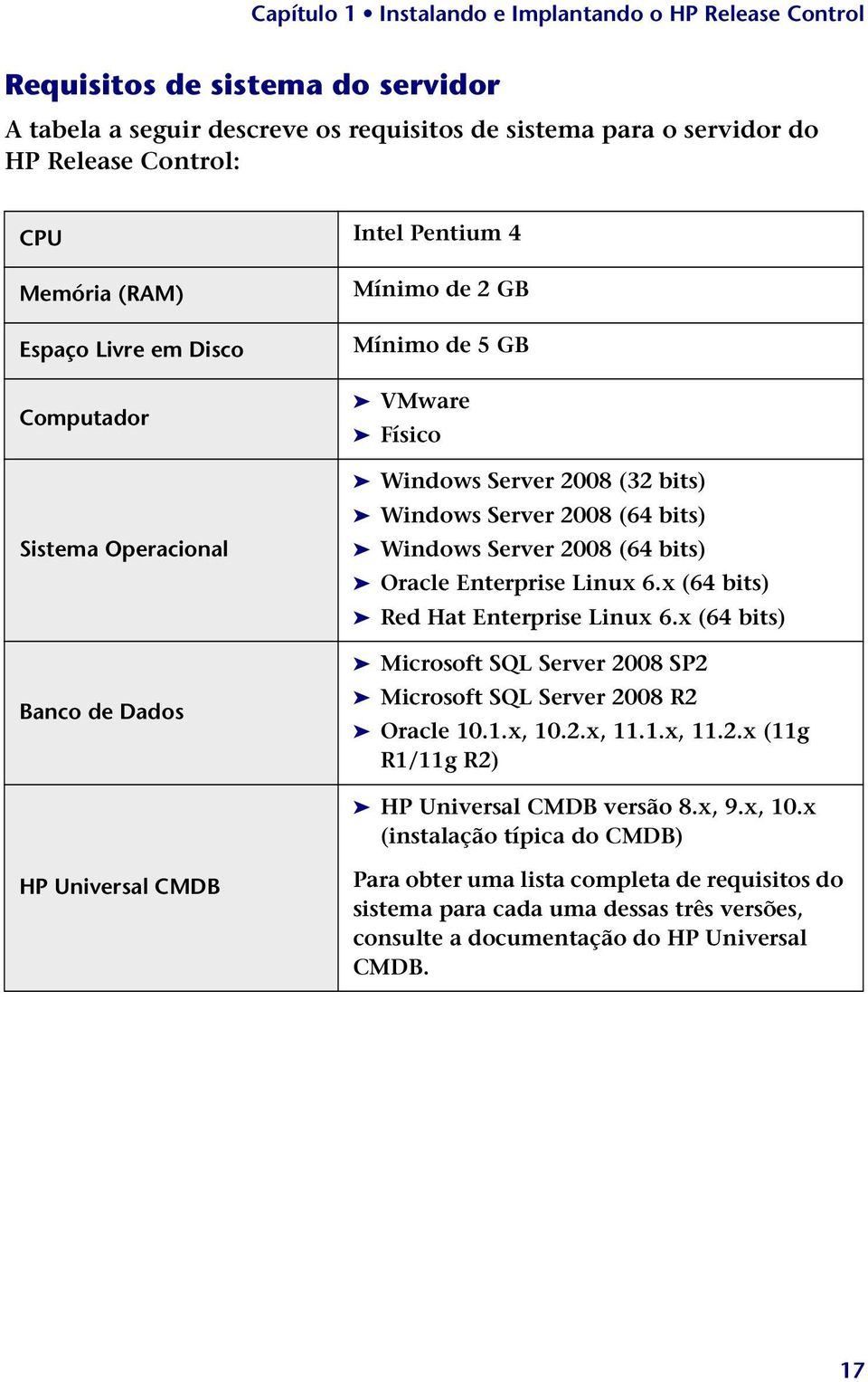 6.x (64 bits) Red Hat Enterprise Linux 6.x (64 bits) Microsoft SQL Server 2008 SP2 Microsoft SQL Server 2008 R2 Oracle 10.1.x, 10.2.x, 11.1.x, 11.2.x (11g R1/11g R2) HP Universal CMDB versão 8.
