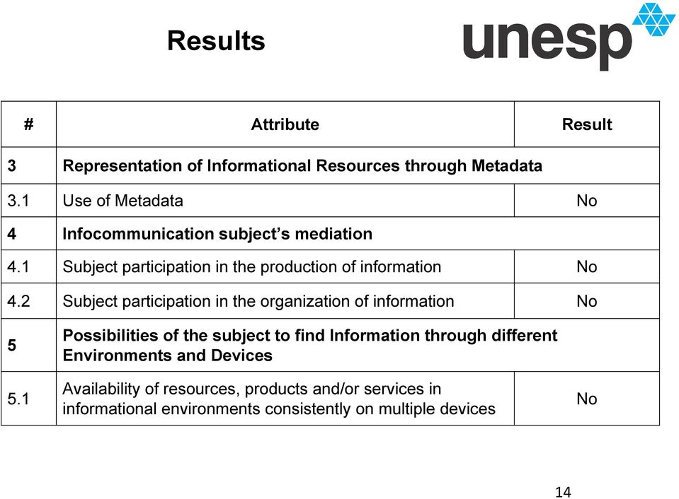 2 Subject participation in the organization of information No 5 Possibilities of the subject to find Information through