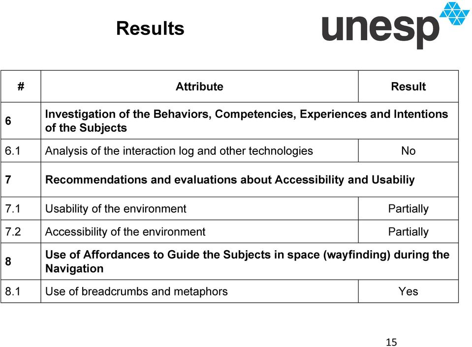 1 Analysis of the interaction log and other technologies 7 Recommendations and evaluations about Accessibility and