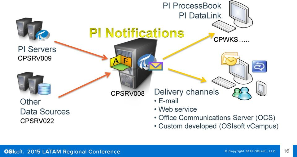 E-mail Web service Office Communications Server (OCS)