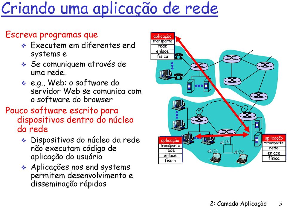 , Web: o software do servidor Web se comunica com o software do browser Pouco software escrito para dispositivos dentro do núcleo da rede