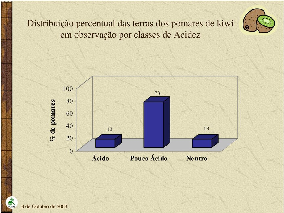 por classes de Acidez % de pomares 1
