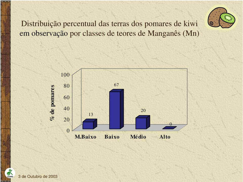classes de teores de Manganês (Mn) 1 %