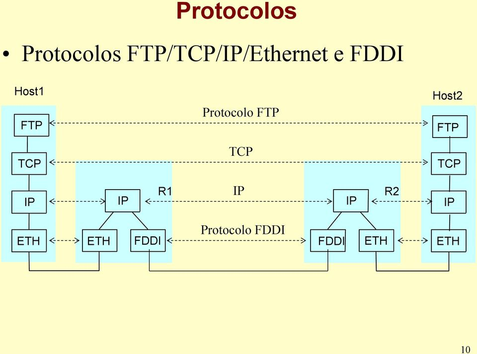 Protocolo FTP Host2 FTP TCP TCP TCP IP