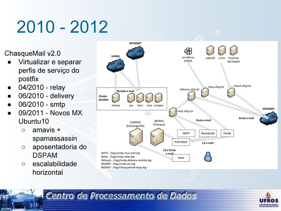 04/2010 - relay 06/2010 - delivery 06/2010 - smtp