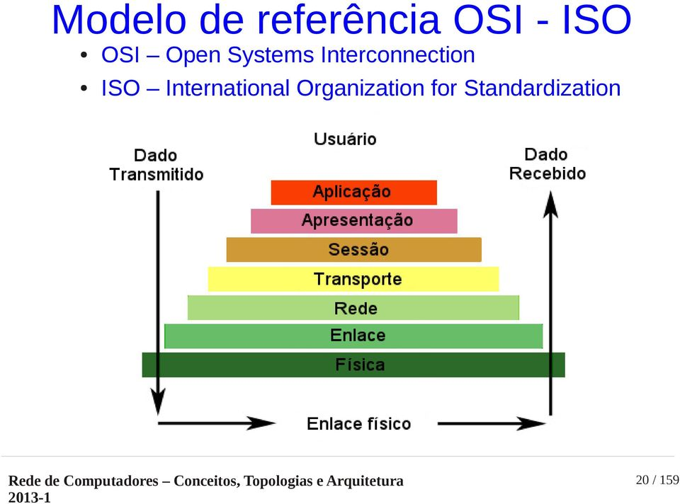 Interconnection ISO