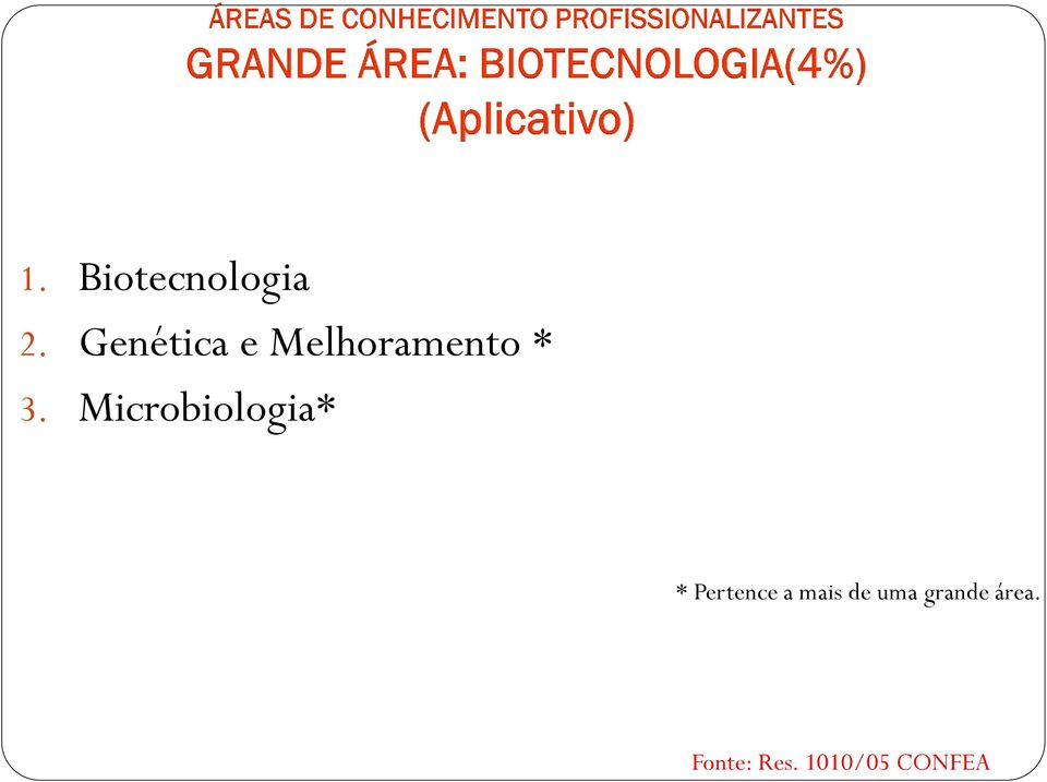 Microbiologia* * Pertence a